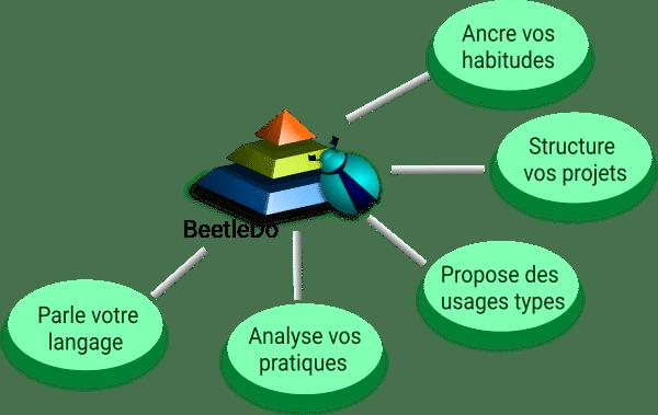 fonctionnalités BeetleDo