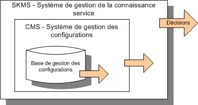 système de gestion des connaissances