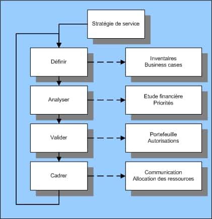 la stratégie de service
