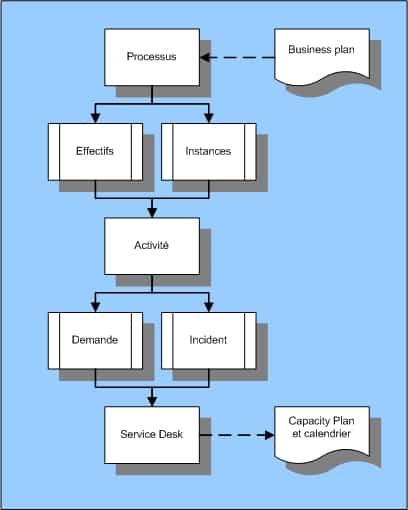 stratégie de gestion de la demande