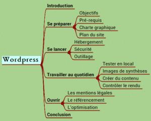 plan de l'article retour d'expérience wordpress